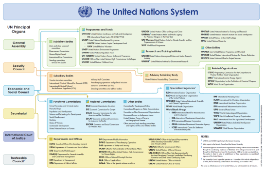 The-United-Nations-System-Chart